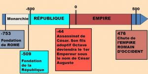 chronologie-fondation-chute-redi