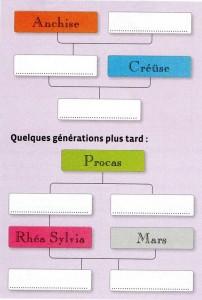 arbre généalogie